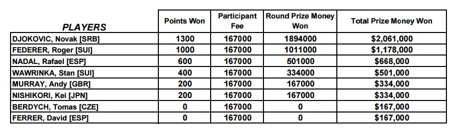 tennis-finals2015